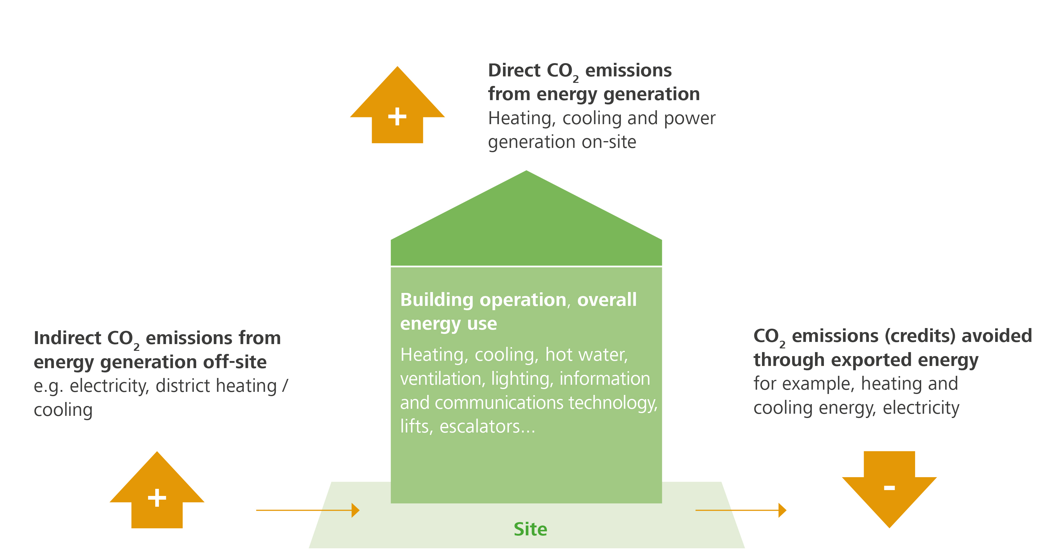 Accounting of greenhouse gas emissions for the accounting scope 'Operation and Construction'