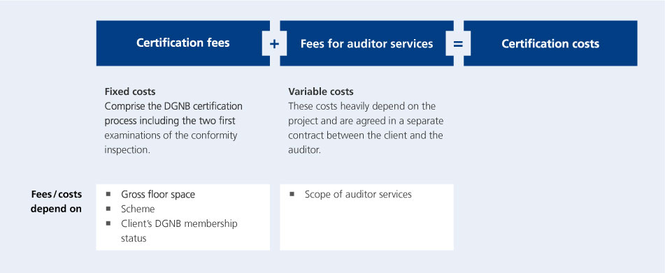 Certification fees DGNB